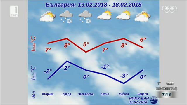 Очакваме нов средиземноморски циклон в средата на седмицата