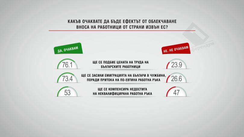 Какъв ще бъде ефектът от облекчаване вноса на работници от страни извън ЕС?