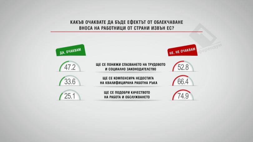 Очакван ефект от облекчаването вноса на работници от страни извън ЕС
