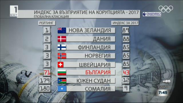 На кое място по корупция се намира България за 2017 г.