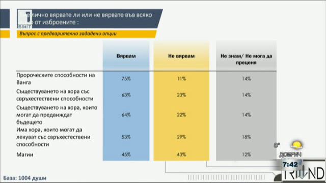Защо над 70% от българите вярват в пророчества и суеверия