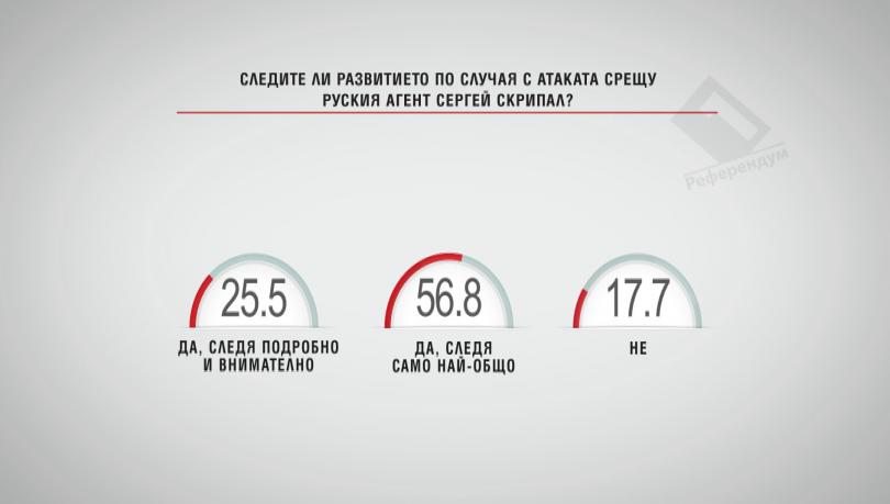 Следите ли развитието по случая с атаката срещу руския агент Сергей Скрипал?
