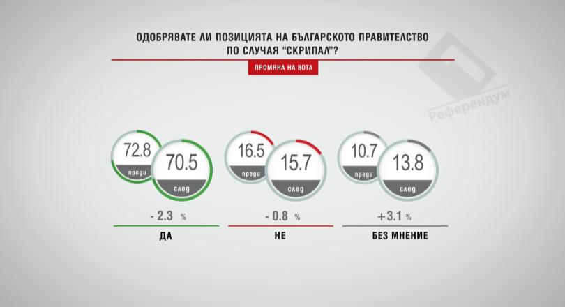 Одобрявате ли позицията на българското правителство по случая Скрипал?