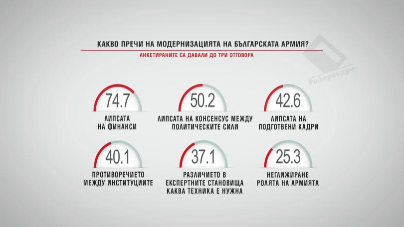 Какво пречи на модернизацията на Българската армия?