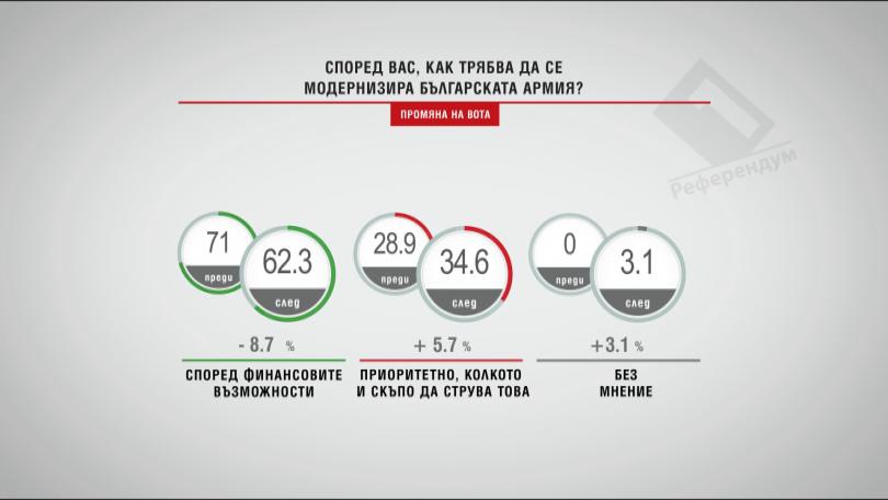 Според вас, как трябва да се модернизира Българската армия?