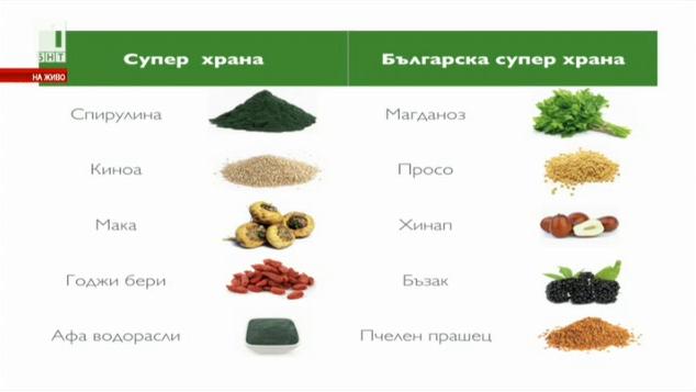 Българските алтернативи на модерните супер храни