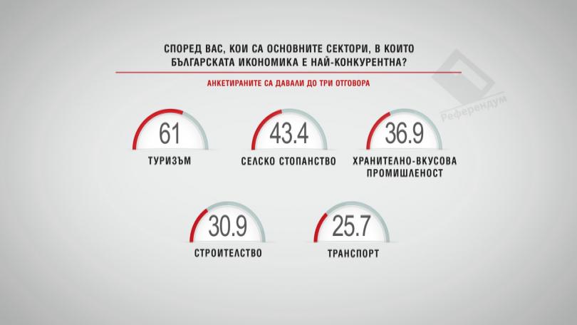Кои са секторите, в които българската икономика е най-конкурентна? Част 1