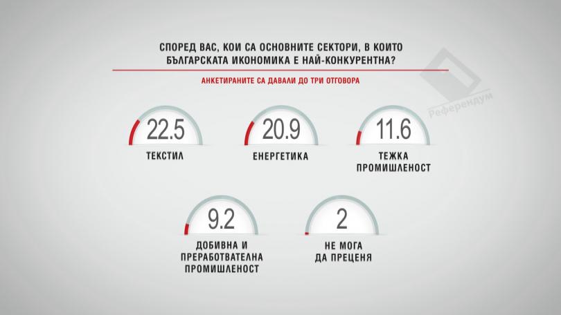 Кои са секторите, в които българската икономика е най-конкурентна? Част 2
