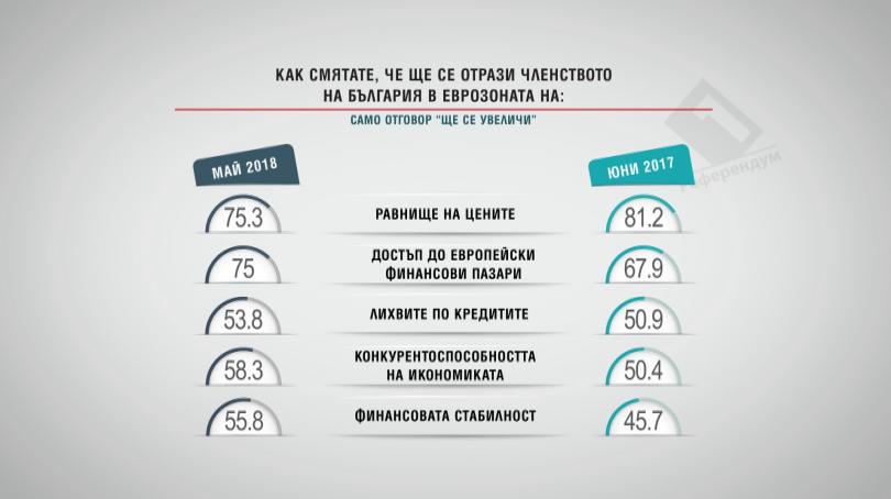 Как смятате, че ще се отрази членството на България в еврозоната на: