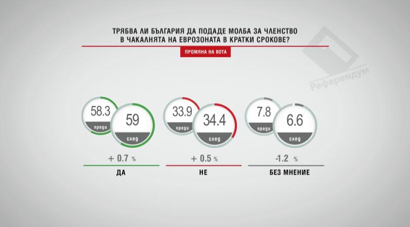 Да подаде ли България молба за чакалнята на еврозоната в кратки срокове?