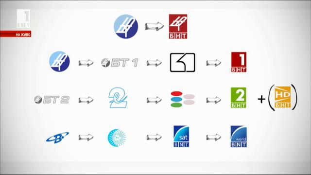 Конкурс за ново лого на БНТ - между естетиката и обществените полемики