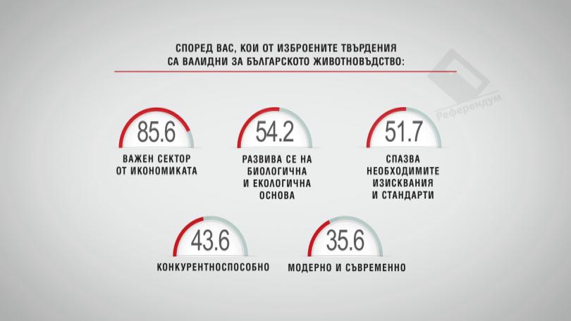 Кои от изброените твърдения са валидни за българското животновъдство?