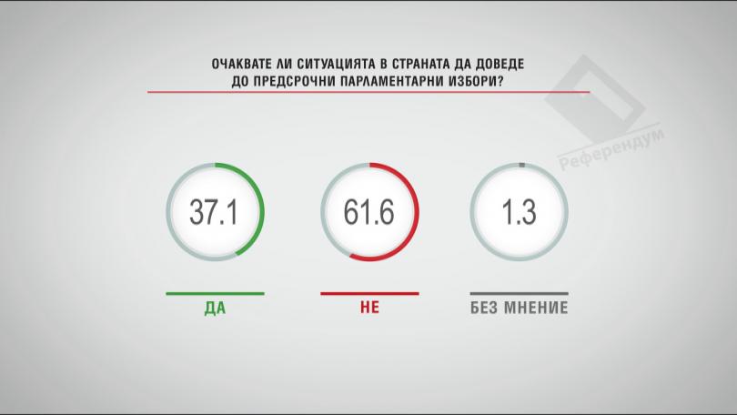 Очаквате ли ситуацията в страната да доведе до предсрочни парламентарни избори?