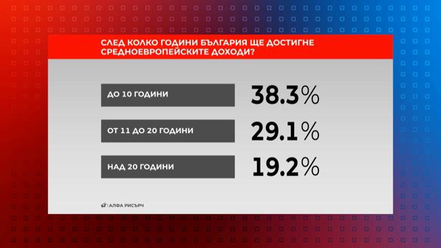 След колко години България ще достигне средноевропейските доходи?-1