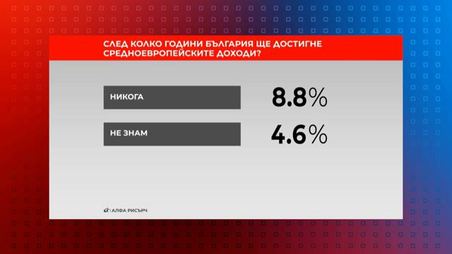 След колко години България ще достигне средноевропейските доходи?-2