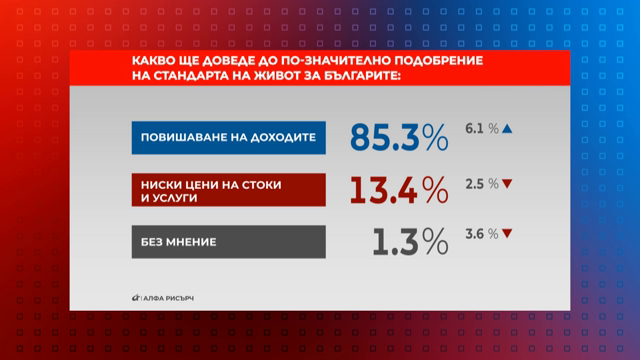 Какво ще доведе до по-значително подобрение на стандарта на живот на българите?