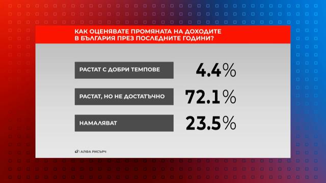 Как оценявате промяната на доходите в България през последните години?