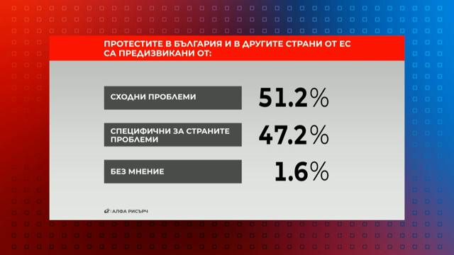Протестите в България и в другите страни от ЕС са предизвикани от: