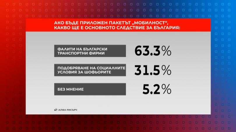 """Ако бъде приложен пакетът """"Мобилност"""", какво ще е основното за България?"""