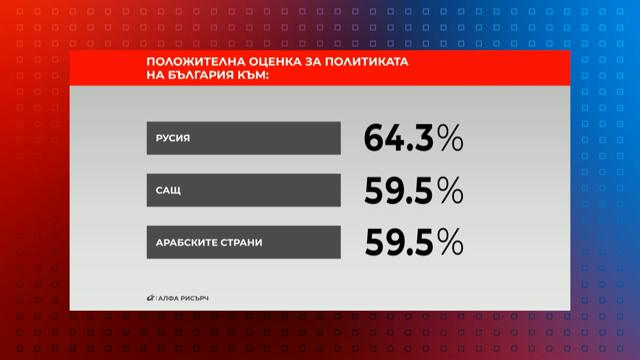 Положителна оценка за политиката на България към: