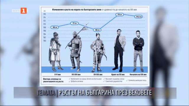 Ръстът на българина през вековете