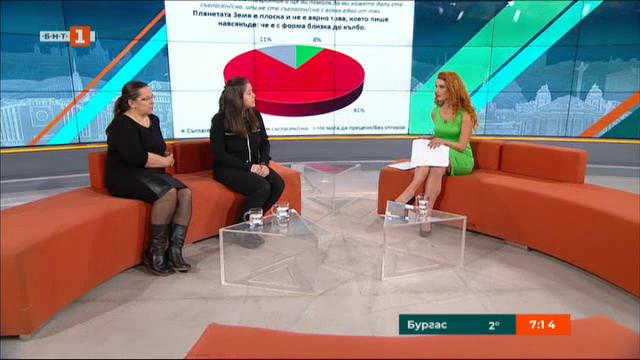 Какво мислят българите за ваксините и формата на Земята? Изследване на Галъп