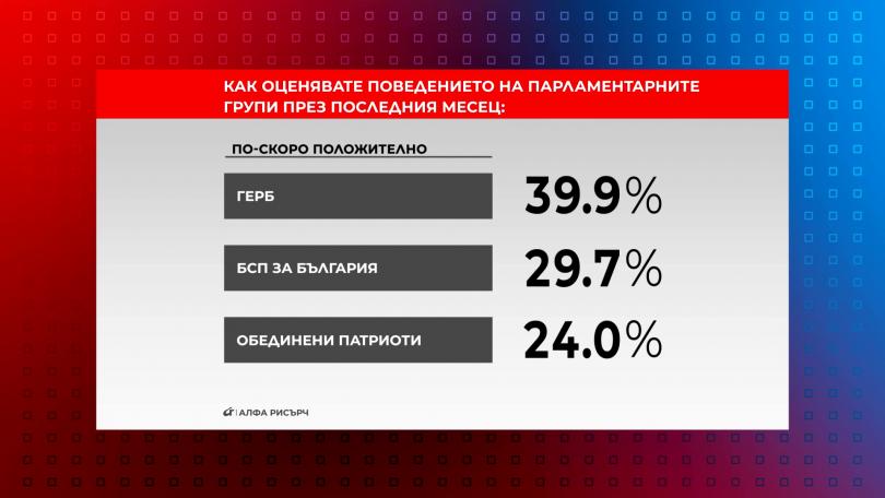 Как оценявате поведението на парламентарните групи през последния месец? част 1