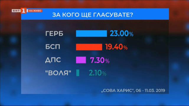Кой ще спечели евроизборите - коментар на Васил Тончев, Сова Харис
