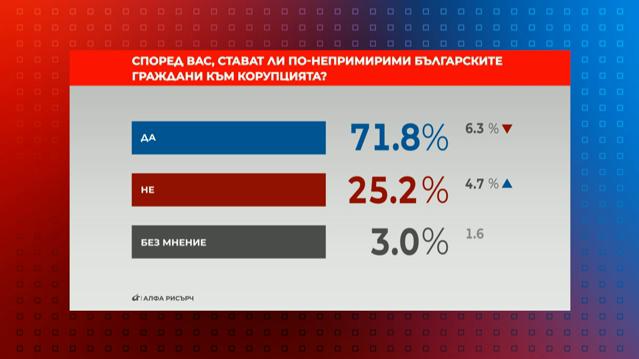 Стават ли по-непримирими българите към корупцията?