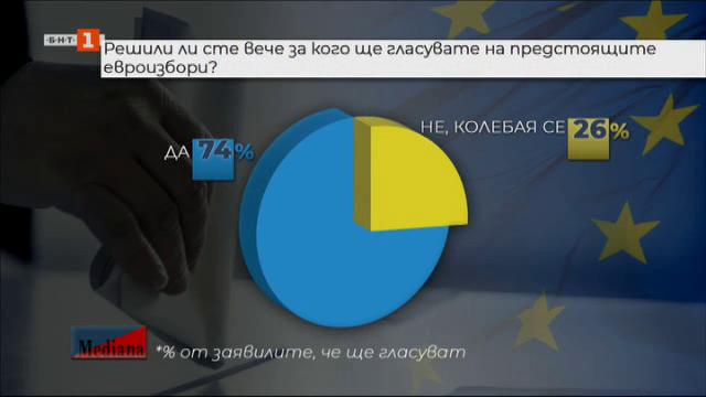 Кольо Колев: Очаква се около 2 млн. и половина човека да гласуват на 26 май