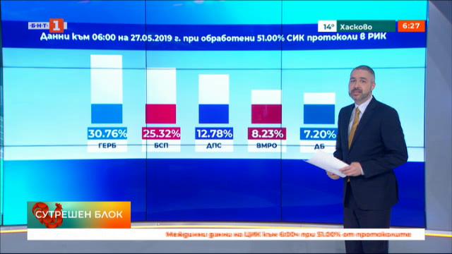 Данни към 6:00 на 27.05.2019 г. при обработени 51.00% СИК протоколи в РИК