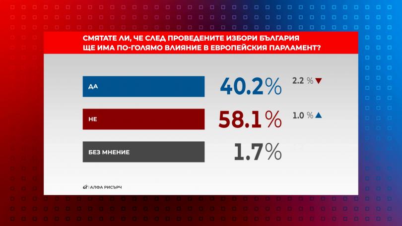 Смятате ли, че след проведените избори България ще има по-голямо влияние в ЕП?