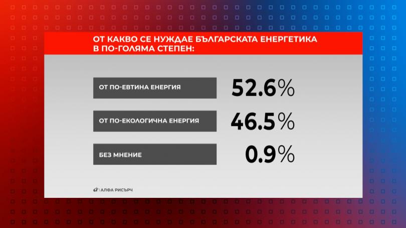 От какво се нуждае българската енергетика в по-голяма степен?