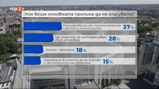 Специално: Защо не гласуваха българите на европейските избори?
