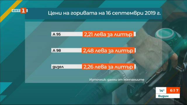 Очаква се цените на горивата у нас да се увеличат с между 3 и 6%