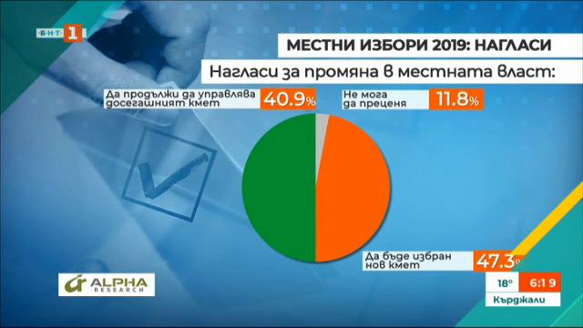 Алфа Рисърч за електоралните нагласи в навечерието на местните избори