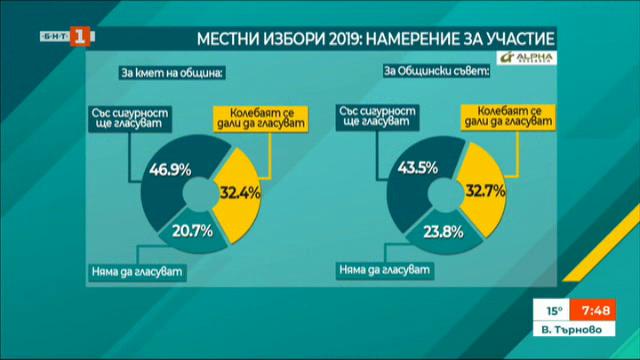 Алфа Рисърч: 47% от избирателите са твърдо решени да гласуват на местния вот