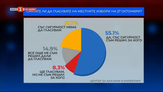 Предизборните нагласи преди местния вот - коментар на социолога Юлий Павлов