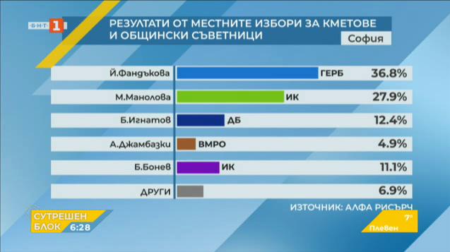 Паралелно преброяване при 100%: Резултати от местния вот