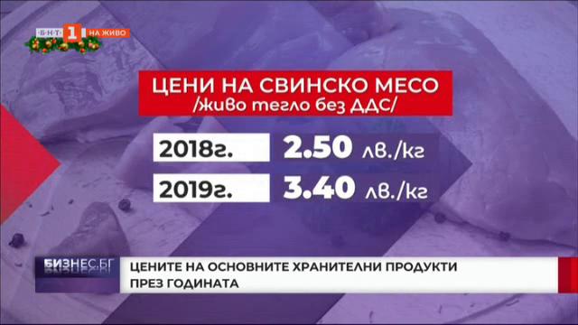 Как се движат цените на основните храни през годината