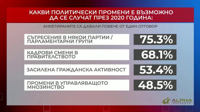 Какви политически промени е възможно да се случат през 2020 година?