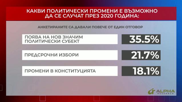 Какви политически промени е възможно да се случат през 2020 година? (Графика 2)
