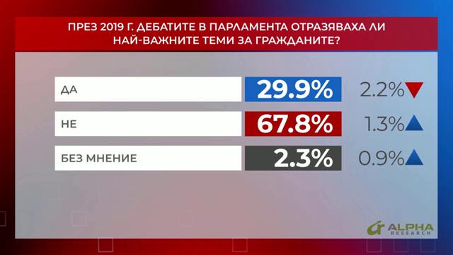 Отразяваха ли дебатите в парламента тази година най-важните теми за гражданите?