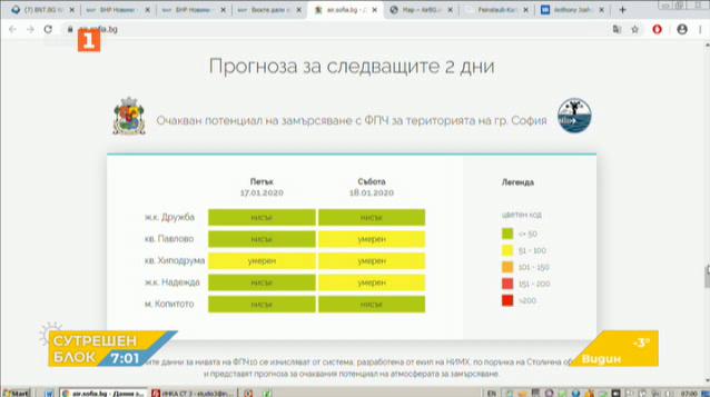 Данните за мръсния въздух в столицата
