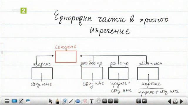 Български език и литература 6. клас: Еднородни части