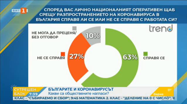 63% от българите вярват на Оперативния щаб, показва проучване на Тренд