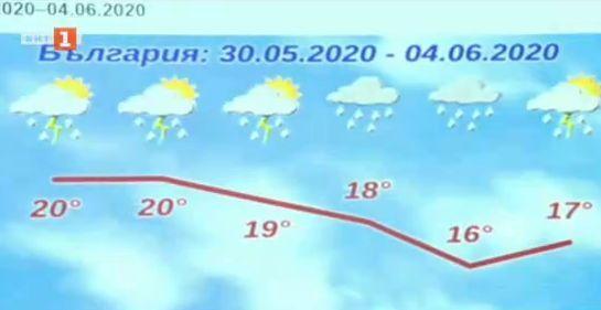 Облаци и валежи ни очакват и през следващите дни