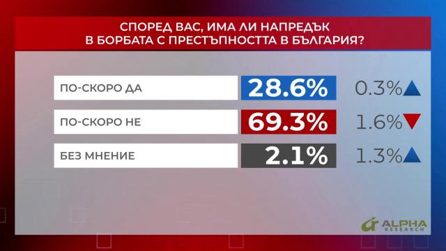 Според вас, има ли напредък в борбата с престъпността в България?