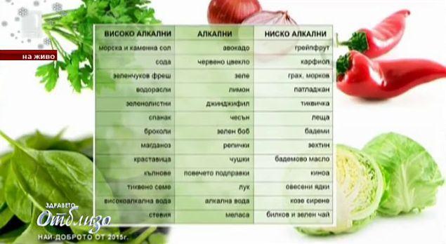 Алкални и киселинни храни